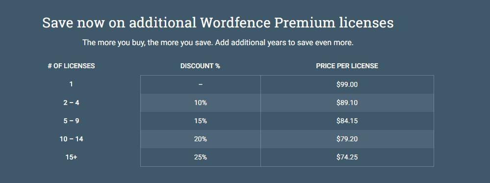 precios Wordfence