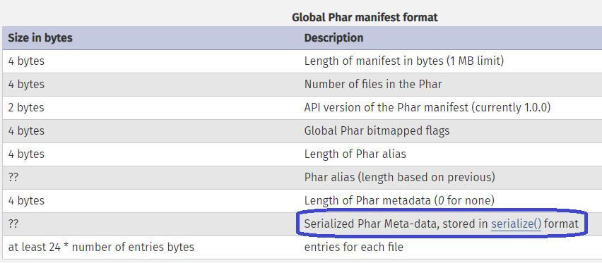 formato de serialización PHAR